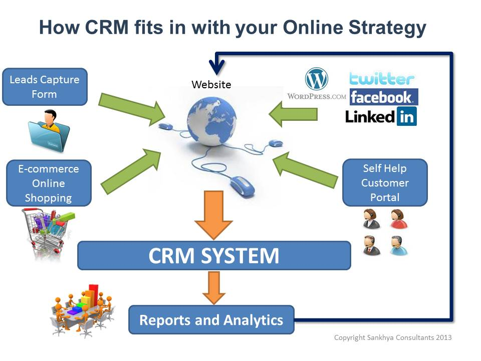 CRM Consultants