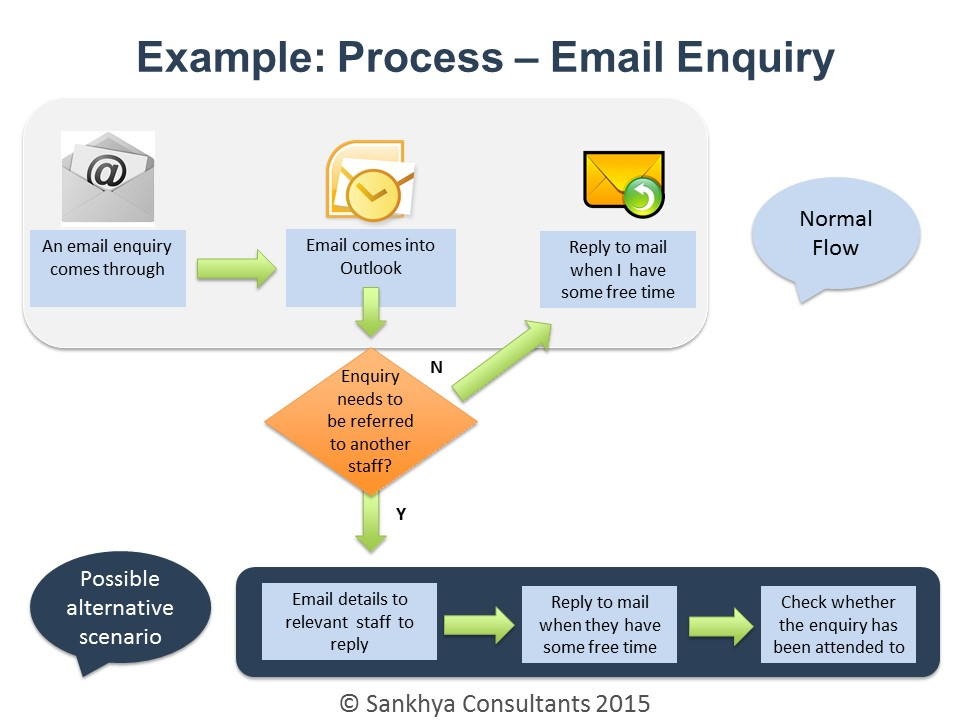 Email enquiry process flow