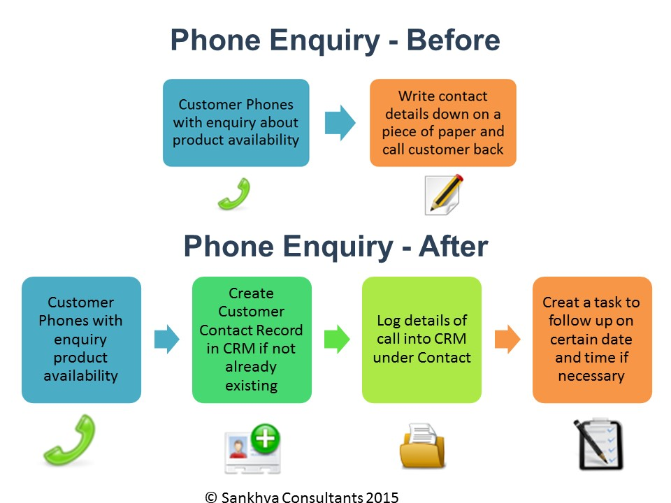 Modified CRM process simple