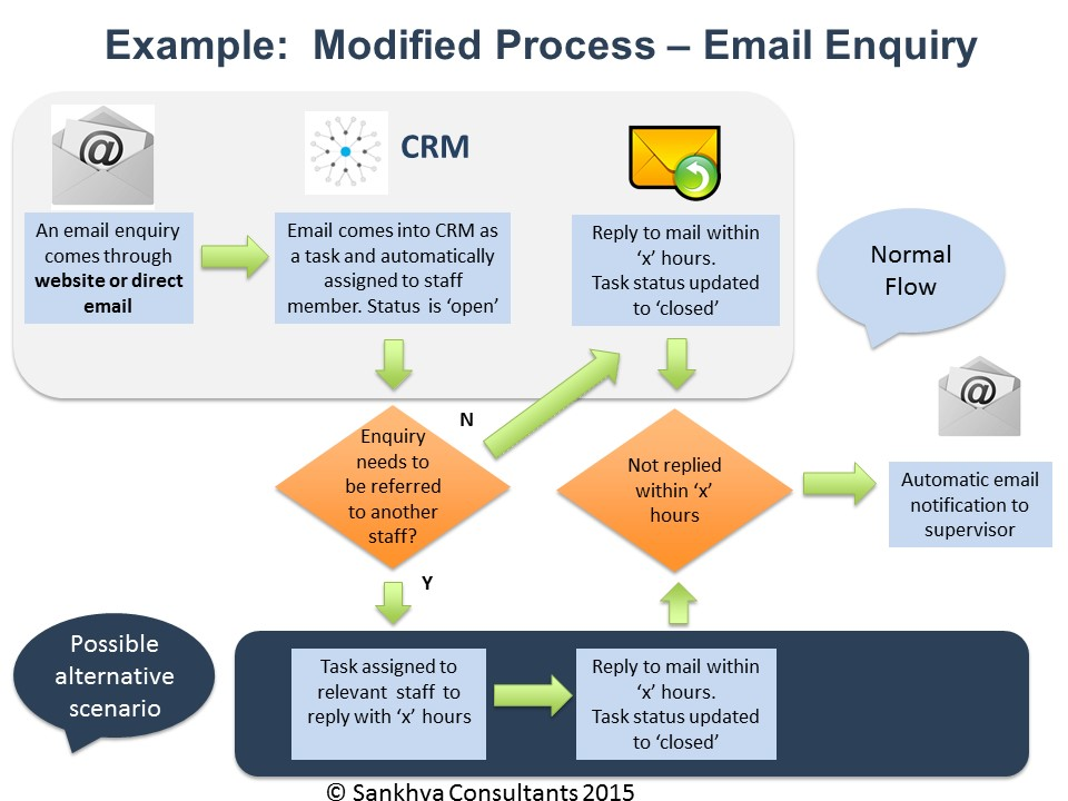 Modified CRM process