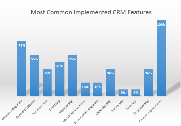 common_implemented_CRM_features