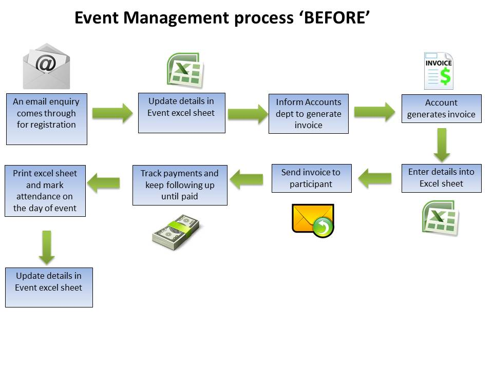 How to Manage Events with a CRM System CRM Consultancy and Training
